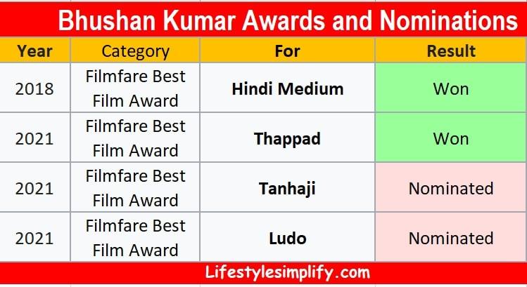 Awards of Bhushan Kumar